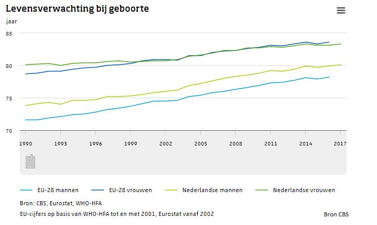 De levensverwachting bij Europeanen