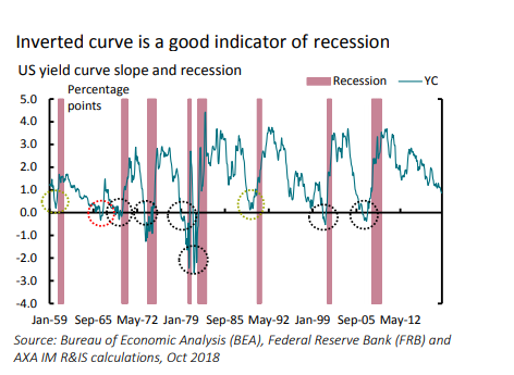 Door de omgekeerde rentecurve weten we dat er een nieuwe crisis aan komt