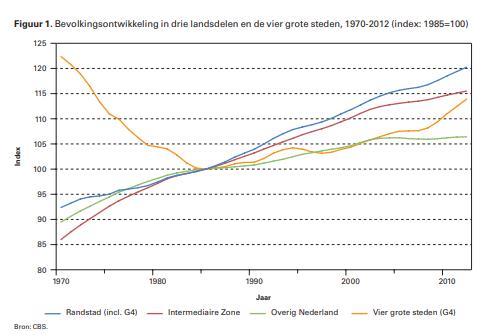 bevolkingsontwikkeling in steden